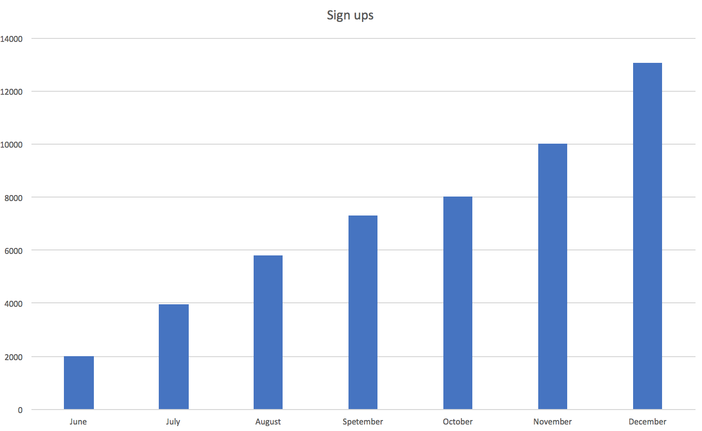 However Looking At The Graph For Monthly Active Users Paints A Different Picture Number Of Is Considerably Lower Than